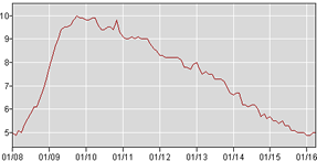 Unemployment Rate Chart 2008 to 2016
